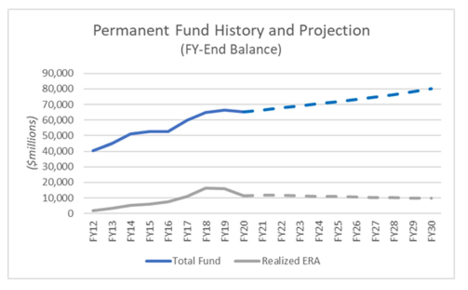 Permanent Fund History and Projection